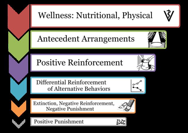 humane-hierarchy-of-behavior-change